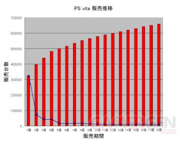 Graphique ventre PSvita japon 20.04.2012