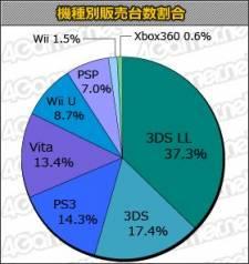 charts japon statistiques 13.06.2013.