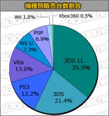 charts japon statistiques 20.06.2013.