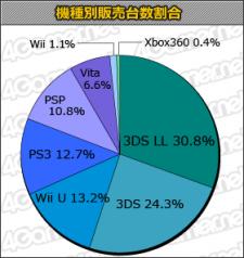 Charts japon top 09.01.2013.