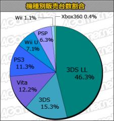 Charts statistique japon 25.04.2013.
