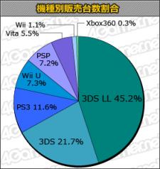 charts statistique japon vente 20.02.2013.