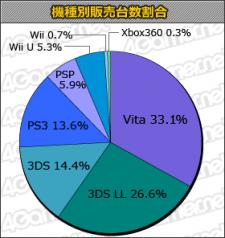 charts statistiques japon 06.03.2013.