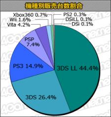 Charts statistiques japon 29.11.2012.