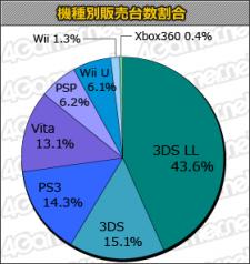 charts statistiques japon 30.05.2013.