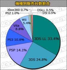 Charts statistiques top 10 japon 27.09.2012.