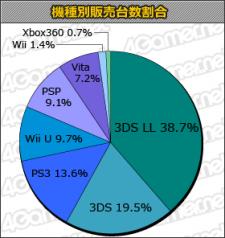 charts top classement consoles japon 06.02.2013.