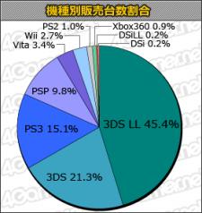 Charts top japon ventes 08.11.2012.