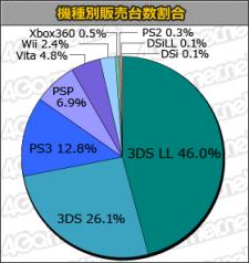 Charts Ventes japon classement 06.12.2012.