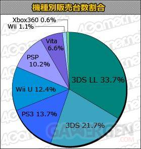 Japon chart statistique 16.01.2013.