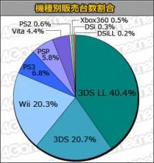 Japon Charts statistique 09.08.2012