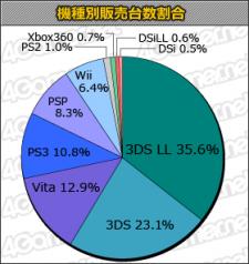 Japon charts statistiques top 12.09.2012