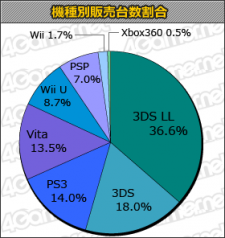 Japon Top statistiques 16.05.2013.