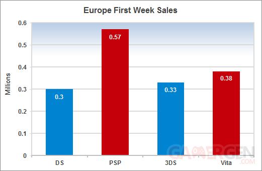 psvita ventes europe