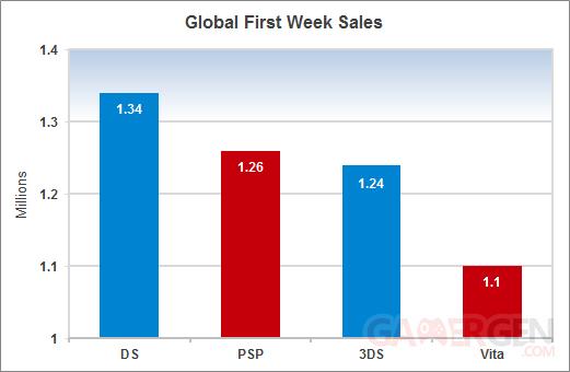 psvita ventes mondiales