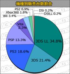 Statistique charts japon 01.11.2012.
