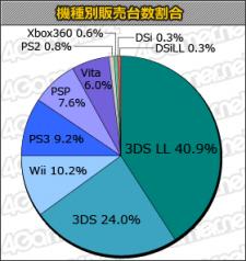 Statistique charts japon 16.08.2012