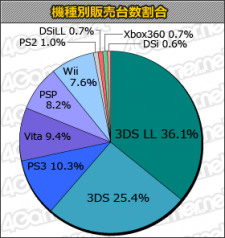 statistique charts japon 30.08.2012.