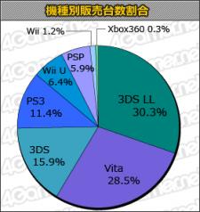 statistique japon charts 04.07.2013.