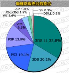 Statistique japon charts 25.10.2012.