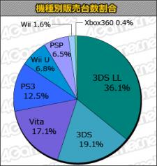Statistique japon charts 27.06.2013.
