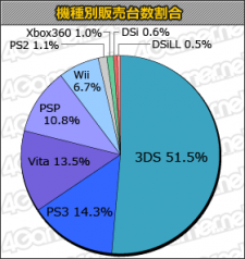 Statistiques 12.07.2012