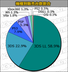 Statistiques charts jap 15.11.2012.