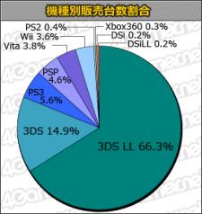 Statistiques charts japon 02.08.2012