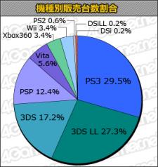 Statistiques charts japon 11.10.2012.
