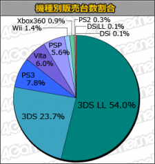 Statistiques charts Japon 23.11.2012.