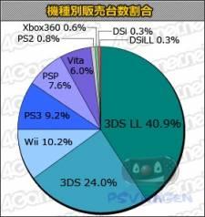 statistiques charts japon vente top 23.08.2012
