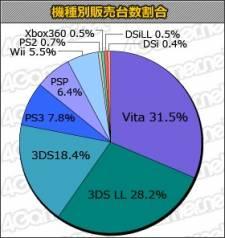 statistiques charts japon ventes 05.09.2012.