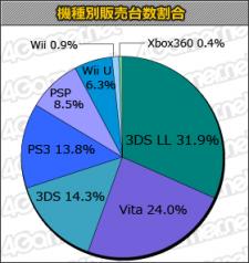 Statistiques charts japon ventes 20.03.2013.