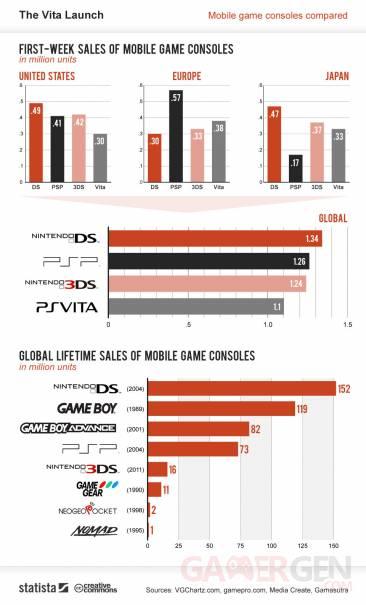 Statistiques chiffres consoles portables