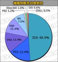 Statistiques Japon charts 19.07