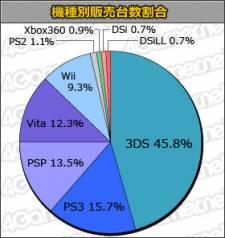 Statistiques japon charts 26.07
