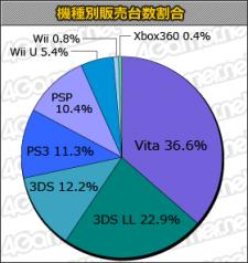 Statistiques japon vente charts 13.03.2013.