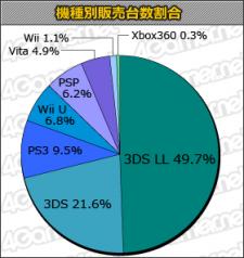 Statistiques ventes japon charts 13.02.2013.