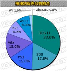 Tableau charts statistique japon 23.05.2013.