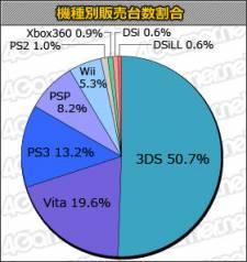 Top des ventes de consoles du 25 juin au 1 juillet au Japon